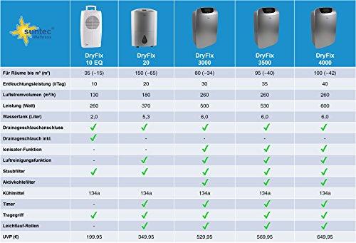 suntec-luftentfeuchter-dryfix-20-design-fuer-raeume-bis-150-m%c2%b3-65-m%c2%b2-entfeuchtungsleistung-20-ltag-inkl-luftreinigungsfunktion-inkl-waeschetrocknung-370-watt-2