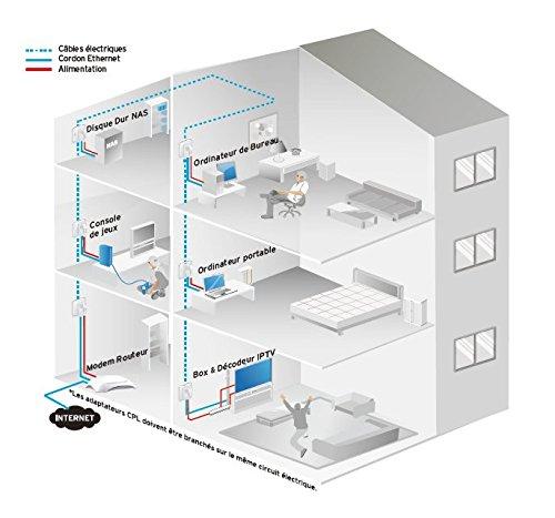 TP-Link TL-PA4015P KIT CPL 600 Mbps avec Prise Intégrée et Ports Ethernet, Kit de 2, Compatible avec tous les Anciens Modèles et toutes les box internet
