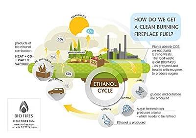 Bio Fires - Crystal Bio Ethanol Fuel