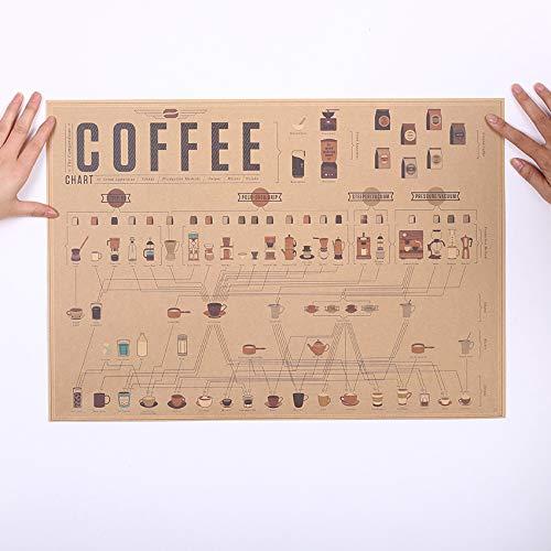 Italien Kaffee Espresso Passenden Diagramm Papier Poster Bild Cafe Küche Dekorative Wandaufkleber 51 * 35,5 cm (Espresso-diagramm)