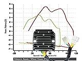 régulateur pour Honda xl600V Transalp 89–90Power Régulateur
