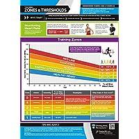 Zonas de entrenamiento y umbrales   Póster laminado para el hogar y el gimnasio   Soporte de vídeo gratuito   Tamaño – 594 mm x 420 mm (A2)   Mejora la condición física personal