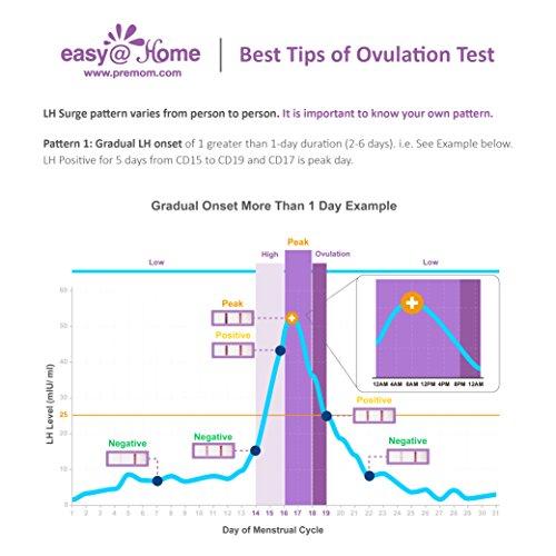 Zoom IMG-2 test di ovulazione ultrasensibili 10