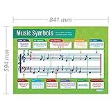 Tabla de Educación/Póster de notas musicales, para la pared, brillante, A1, 840° mm ° x ° 584° mm