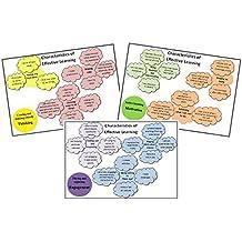 EYFS Characteristics of effective learning (COEL) wall display