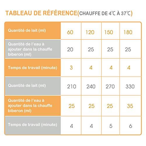 OMORC Chauffe-Biberon Digital Maison, 500W Haute Puissance, Mode de Chauffage Rapide et Mode de Température Constante, Protection Automatique et Contrôle Précis de la Température