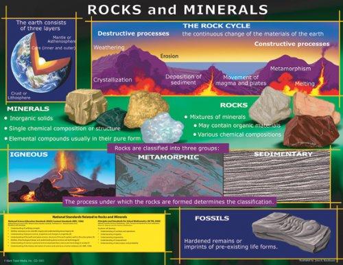 Rocks and Minerals Chart