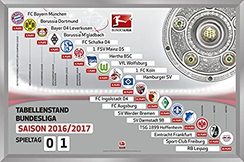1. Bundesliga - Magnettabelle (2016-2017)