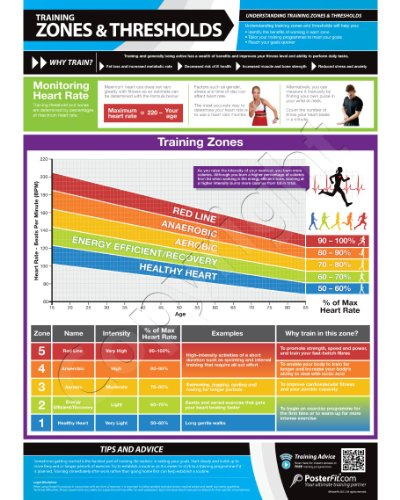 Zones And Thresholds – Fitness Planners