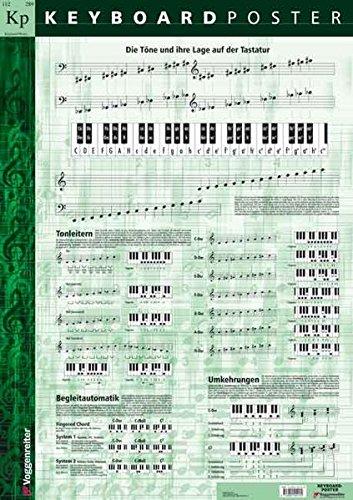 Keyboard Poster (Din a 1). Keyboard