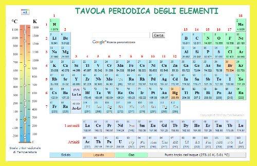 Tavola periodica degli elementi libri - Tavola periodica in inglese ...