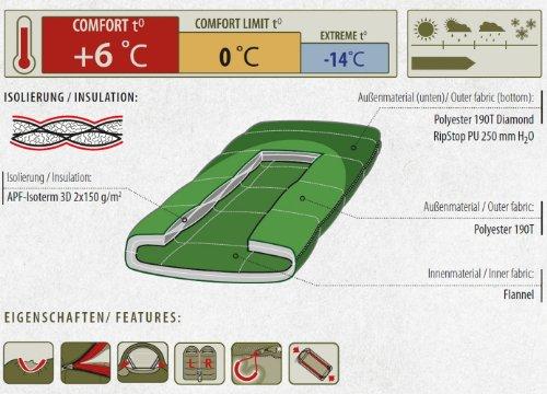 ALEXIKA Schlafsack Siberia Plus, rechte Reißverschluss, grün / kariertes grün, 80(Breite)x185(Länge)+35(Kopfstütze Länge), 9252.0101R - 2