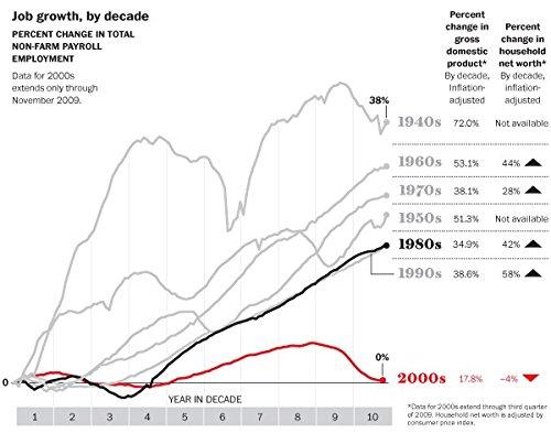 Der Museum Steckdose Charts von-Job Wachstum von zehn Jahren-A3Poster Druck - Job-chart