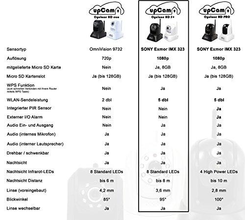 upCam Cyclone HD S+ IP Kamera mit Nachtsicht (mit SONY Exmor FULL HD Sensor 1920×1080 - 3