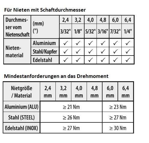 BECK FASTENER GROUP Befestigungsstifte Brads157 63 mm C verzinkt 157//60mm//NK