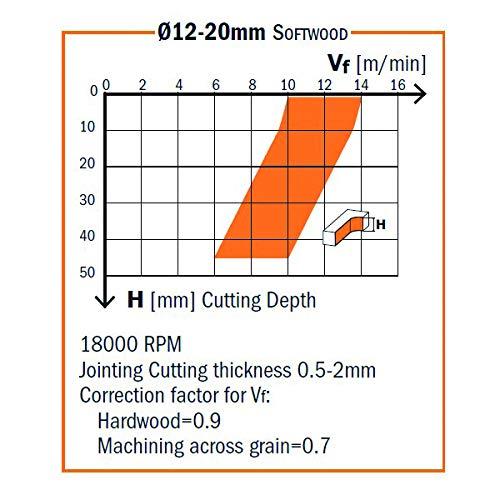 Zoom IMG-2 cmt orange tools 193 101