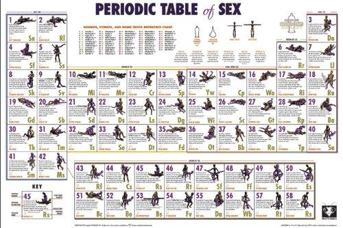 Periodic Table of sex Poster (91,5cm x 61cm) -
