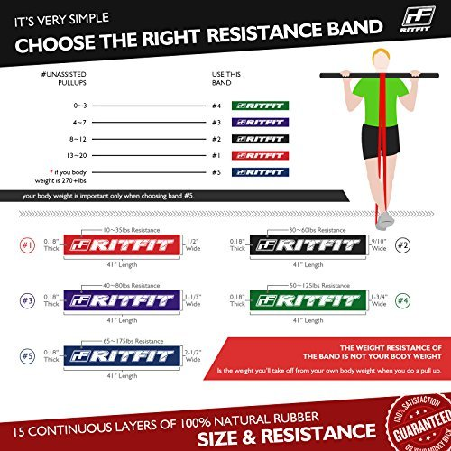 Ritfit Pull Up – Exercise Bands