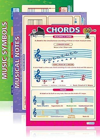 Music Theory Poster Set| Set of 5 Music Theory Wall