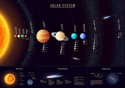 the-solar-system-wall-poster-showing-the-sun-and-planets-free-infographic-of-apollo-missions-manned-