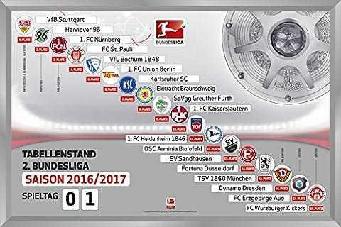 2. Bundesliga - Magnettabelle (2016-2017)