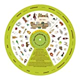 The Local Foods Wheel- New York City Area