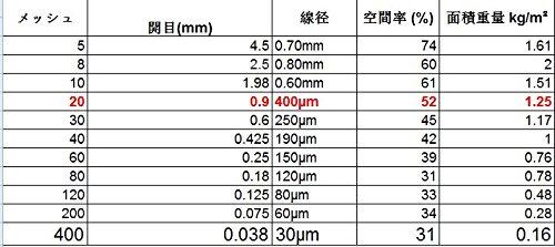 Geflochtenem Draht 20 MESH 30 cm x 60 cm x0.9 mm Medium, Gaze Edelstahl 304L 52% Offene Bereich