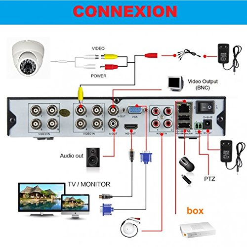 Kit-videovigilancia-4-Cmaras-Full-AHD-Sony-960p-13-mp–2000-GB-4-CABLE-de-40-M-pantalla-22