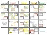 Scrum-Board Premium Set (ohne Whiteboard)/5+1 Überschriften: backlog, to do, doing, verify, done + Blanko/60 magnetische Karten in 6 Farben/8 Magnetlinien/1 Stift/5 Ausrufezeichen ø 3cm