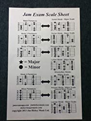 Guitar Scales Poster (English Edition)