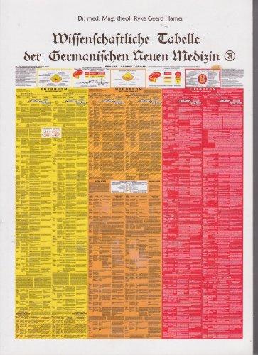 Germanische Medizin