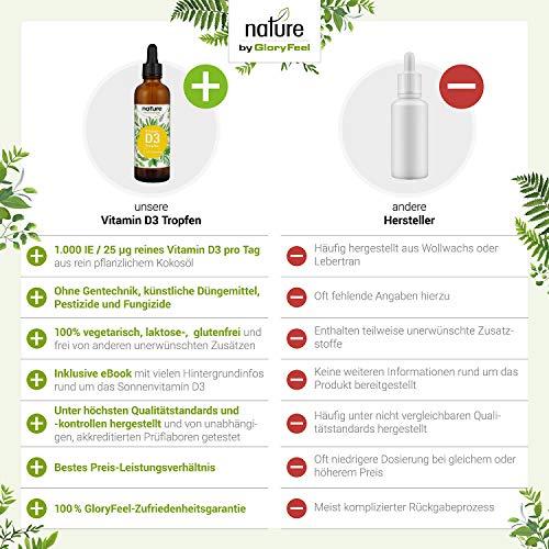 Vitamin D3 Tropfen Hochdosiert – 1000 I.E pro Tropfen – 75ml (2550 Tropfen) – Vergleichssieger 2019* – Flüssig in MCT Öl aus Kokos – Laborgeprüft hergestellt in Deutschland