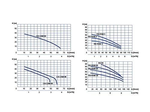 Wasserpumpe 180 l/min 2,2 kW 400V Kreiselpumpe - 3