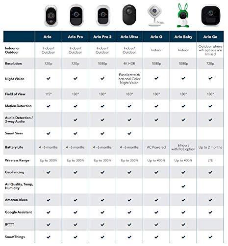 Arlo HD Smart Home 3 HD-Überwachungskameras und Sicherheitssystem (100{1b48ffb6078e0d8d0ebb67a43f25c28fce787fb250879cc8c0bdf7c22a160ff9} kabellos, Indoor/Outdoor, WLAN, Bewegungsmelder, Nachtsicht) weiß, VMS3330