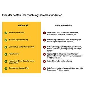 HiKam-A7-berwachungskamera-fr-Auenbereich-mit-Personendetektion-kostenlose-Cloud-Speicherung-in-DE-WLAN-IP-Kamera-HD-Outdoor-Datensicherheit-mit-Deutscher-Server-App-Anleitung-Support