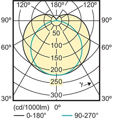 Philips Master LEDtube LED HF 1200mm weiß 16.5W 865T8RN 16.5W G13A weiß