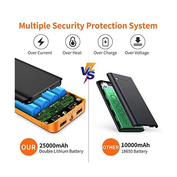 Powerbank 10000mAh, Caricabatteria Portatile QC3.0 Batteria Esterna Portatile Carica Veloce con 2 Ingressi e Uscite… 4 spesavip