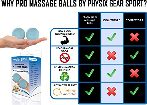 Premium Massage Balls, Firm Lacrosse Ball Set Roller, Deep Tissue Trigger Point, Foot Massager, Mobility, Acupressure, Plantar Fasciitis, Reflexology, Therapy & Myofascial Release (LACR BLUE 2 PACK)