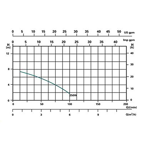 Miganeo Sandfilteranlage Dynamic 7000 – mit integrierter Zeitschaltuhr - 4