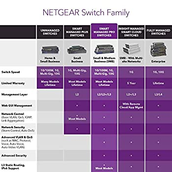NETGEAR 28-Port Fast Ethernet 10/100 Smart Managed Pro PoE Switch (FS728TP) - with 12 x PoE @ 100W, 6 x 1G Gigabit Copper/SFP, Rackmount, and ProSAFE Lifetime Protection