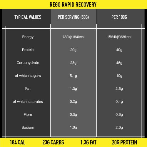 Science in Sport Rego Rapid Recovery Protein Shake, 1.6 kg (32 Servings) – Strawberry