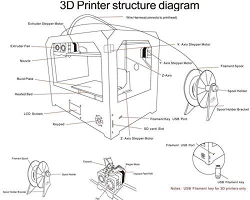 3D Printer Kit,ZR-Printing Dual Extruder MK8 Nozzle High Precision Wooden  Desktop 3D Printer With 1 75mm Filament (Build Size 225mm * 145mm * 150mm)