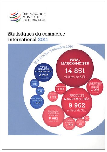 Statistiques du commerce international