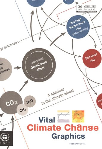 Vital Climate Change Graphics: A Spanner in the Climate Wheel