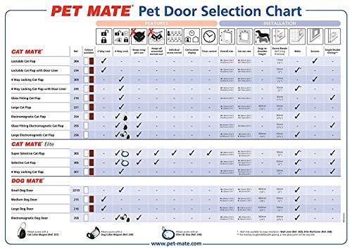 Pet Mate 110235 PetSafe Cat Mate-Katzenklappe, verschließbar, mit Selbstverkleidung, weiß