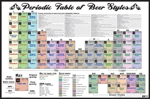 PERIODIC TABLE BEER STYLES Poster (91,44 x 60,96 cm)