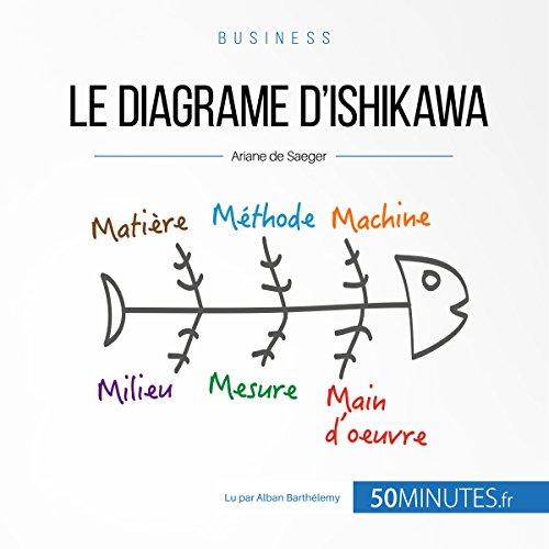 Le diagramme d'Ishikawa (Gestion & marketing 5)