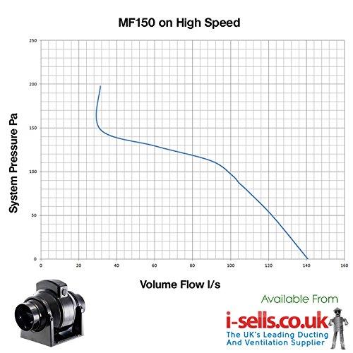 MANROSE MF100T IN-LINE FAN TIMER EXTRACTOR MIXEDFLOW VENTILATION HYDROPONICS