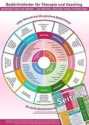 Bedürfnisfinder für Therapie und Coaching- Bedürfnisse finden und benennen - sich verstehen, verstanden werden, Empathie geben (DINA4, laminiert)