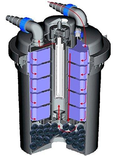 SUNSUN CPF-280 Bio Druckteichfilter incl. 11 Watt UV-C Einheit, Teichfilter, Teich, Filter, UVC -